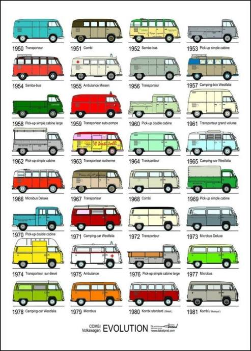 VW Transporter evolution