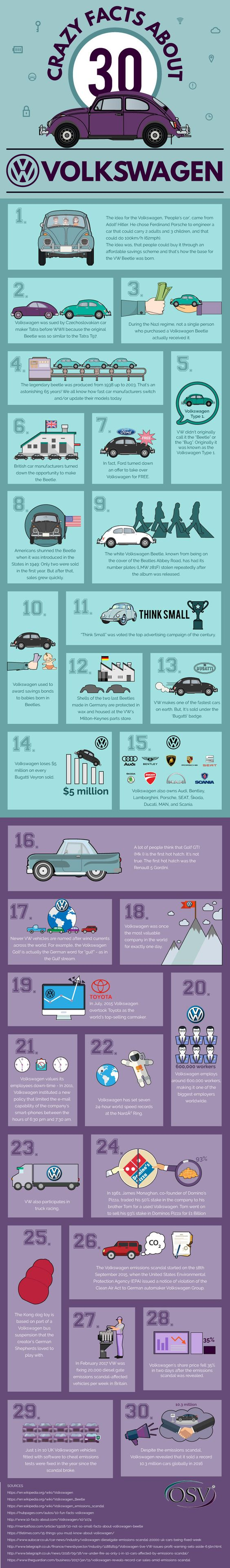 VW 30 facts